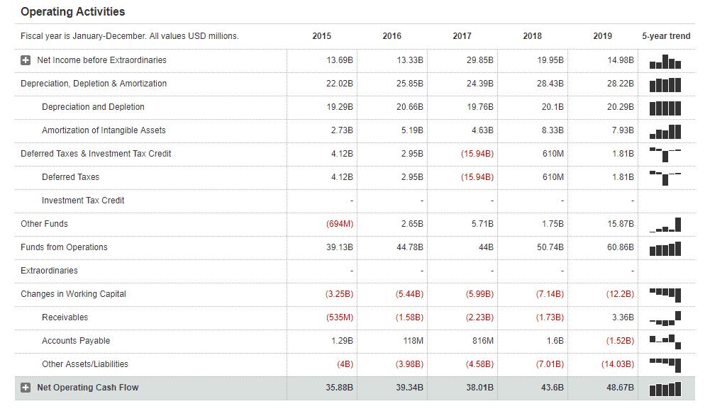 As 5 principais ações de dividendos para 2020 4