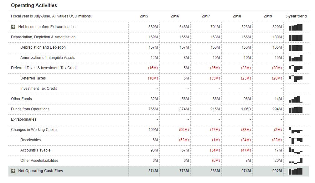 As 5 principais ações de dividendos para 2020 1