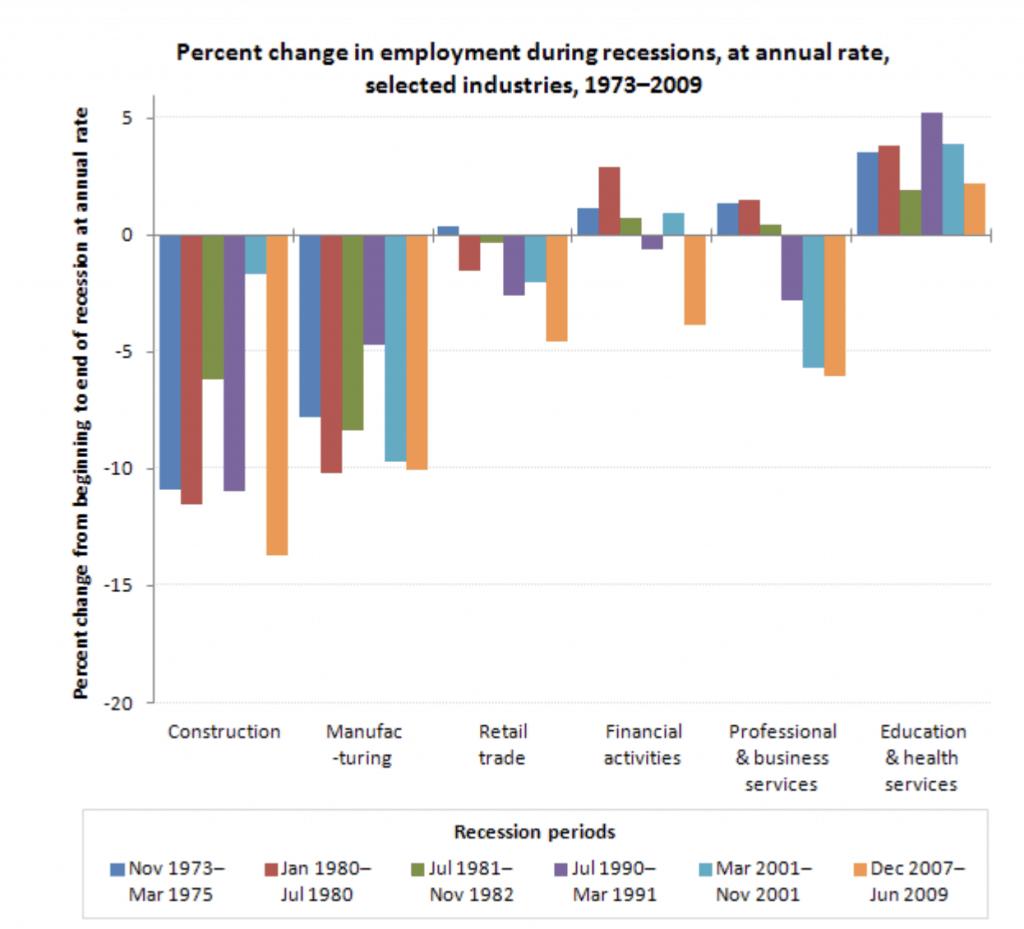 Job Loss During Recession