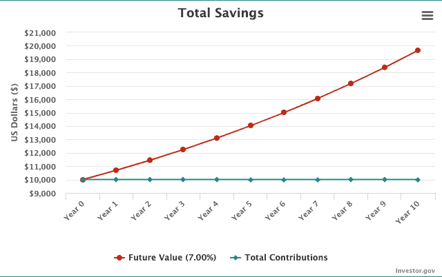 Compound Interest Chart
